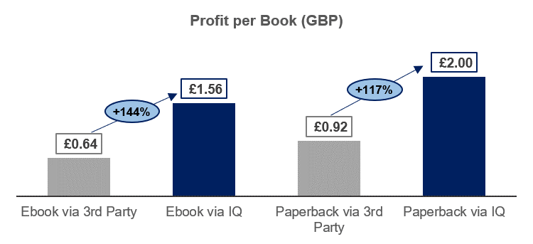 Graphic showing the difference between selling a book direct via the Inspired Quill website or via a third-party site.